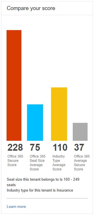O365 Secure score comparison